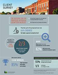 INFOGRAPHIC: CLIENT SURVEY ON PROPOSED APPRAISAL EXEMPTION